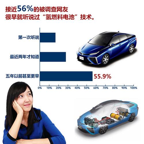 新能源汽车大数据 85 网友关注续航里程高清图片